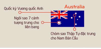 Ý nghĩalá cờ của nước Úc