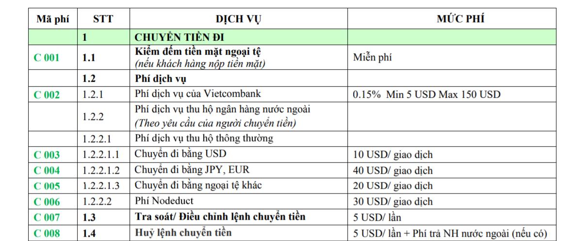 Phí chuyển tiền ra nước ngoài Vietcombank qua Swift