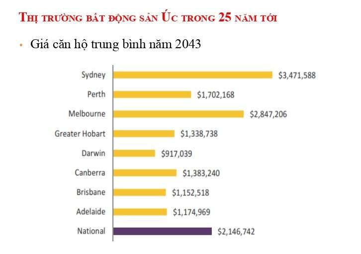 Giá căn hộ ở Úc trung bình năm 2043