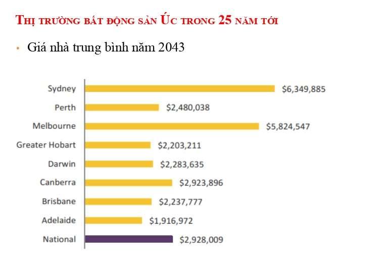 Giá nhà ở Úc trung bình năm 2043