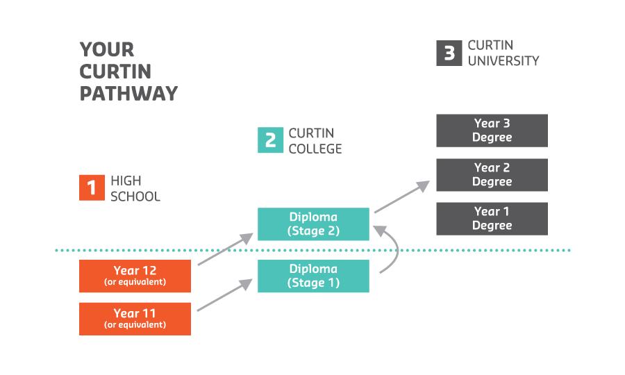 Lộ trình học dự bị Đại học Curtin Úc